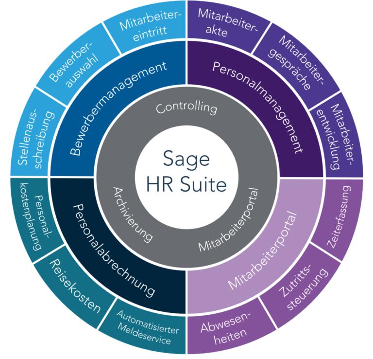 Grafik HR Suite