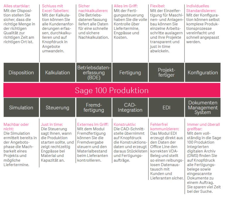 Sage 100 Produktion Information