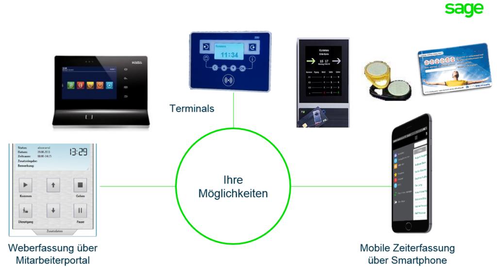 Smartphones und Weberfassung
