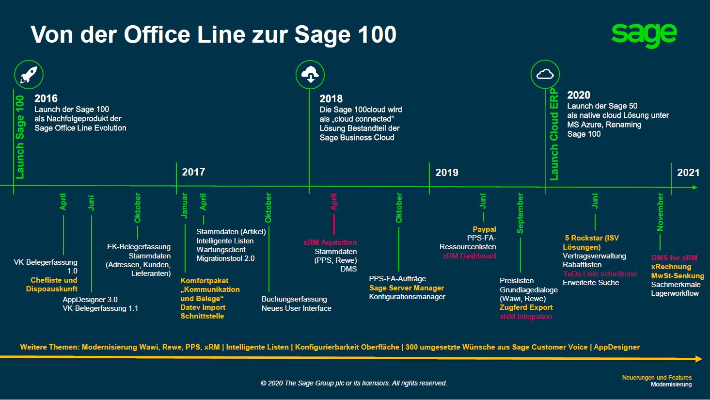 Grafik Sage xRM