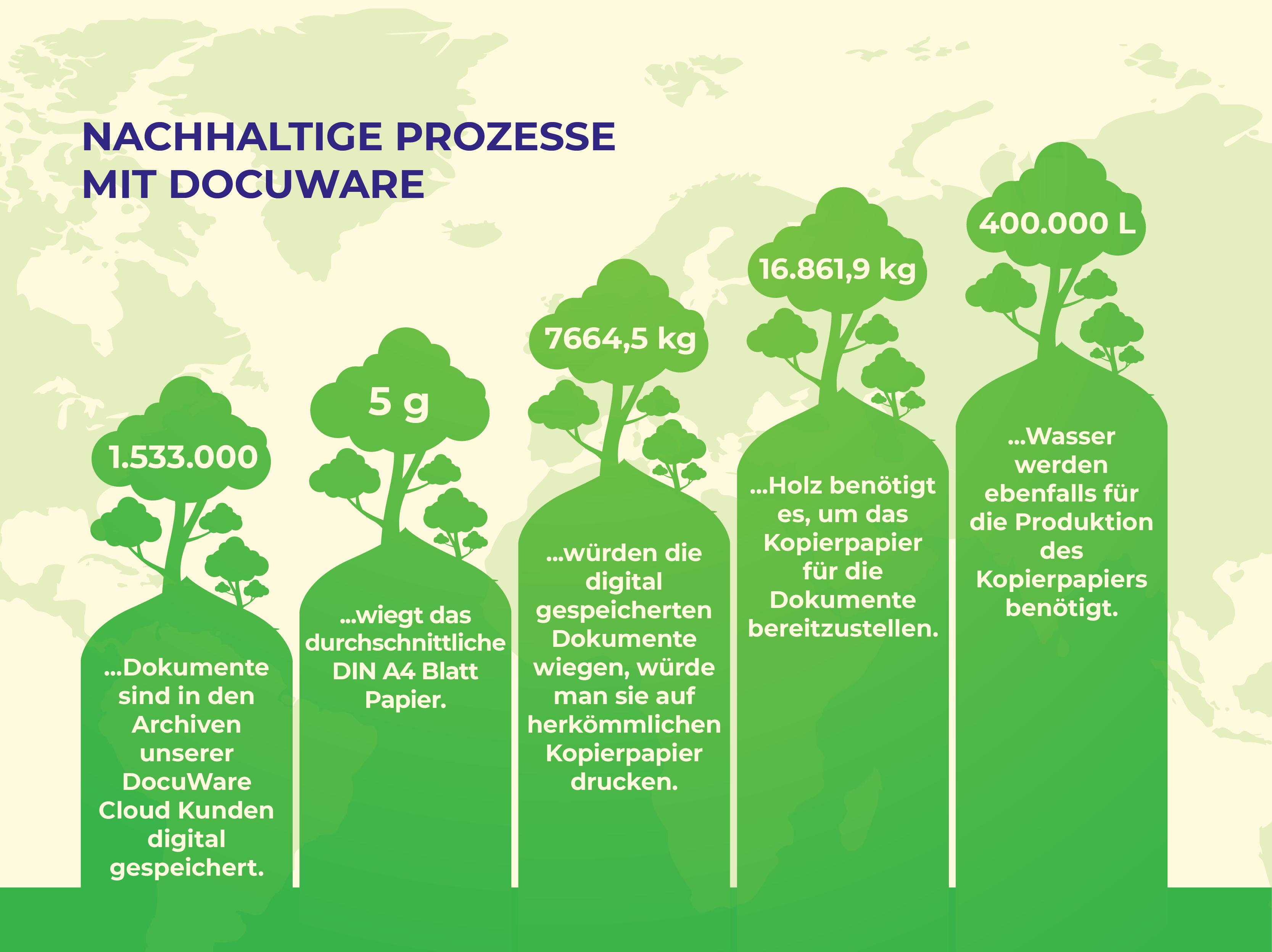 Nachhaltige Prozesse mit DocuWare